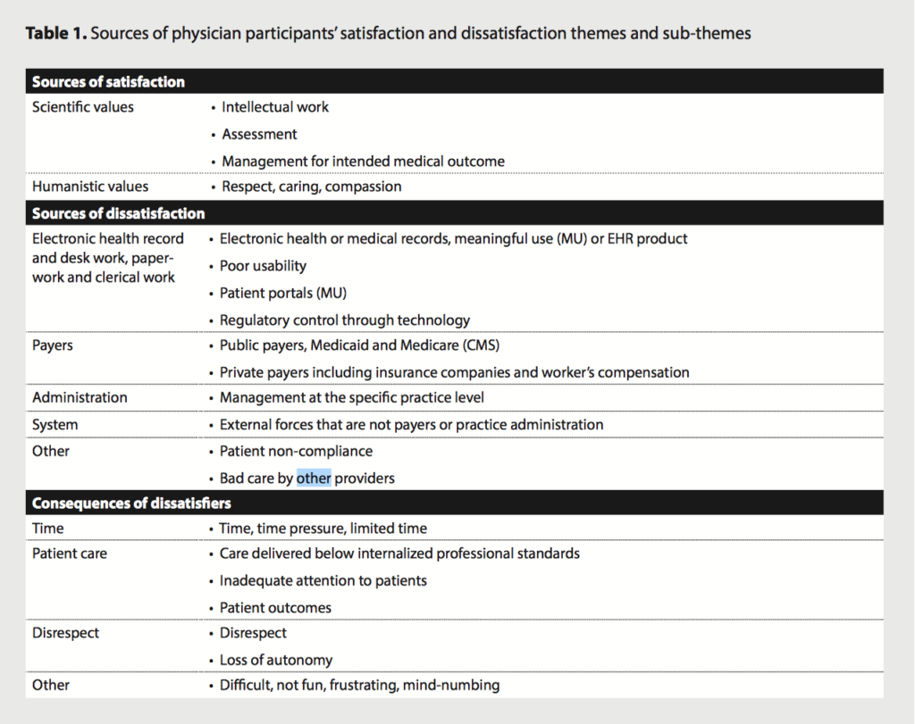 Sources of physician satisfaction and dissatisfaction themes and sub-themes