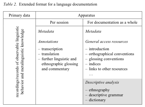 linguistic data